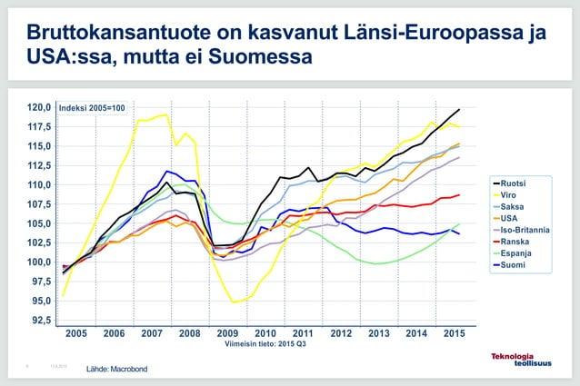 13.8.20158 Bruttokansantuote on kasvanut Länsi-Euroopassa ja USA:ssa, mutta ei Suomessa Lähde: Macrobond