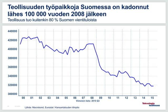 16.12.201580 Teollisuuden työpaikkoja Suomessa on kadonnut lähes 100 000 vuoden 2008 jälkeen Teollisuus tuo kuitenkin 80 %...