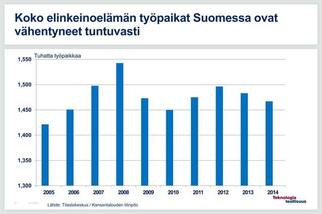 16.12.201581 Koko elinkeinoelämän työpaikat Suomessa ovat vähentyneet tuntuvasti 1,300 1,350 1,400 1,450 1,500 1,550 2005 ...