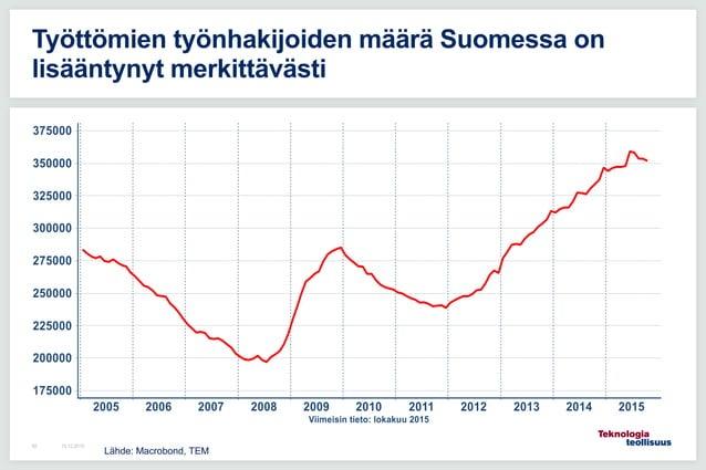 16.12.201582 Työttömien työnhakijoiden määrä Suomessa on lisääntynyt merkittävästi Lähde: Macrobond, TEM
