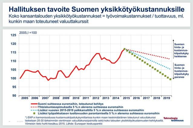 90 95 100 105 110 115 120 125 Suomi suhteessa euromaihin, toteutunut kehitys Yhteiskuntasopimuksella 5 %:n alenema suhtees...