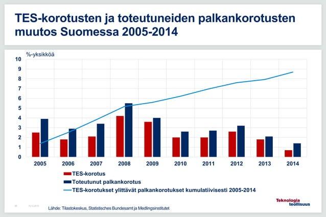 0 1 2 3 4 5 6 7 8 9 10 2005 2006 2007 2008 2009 2010 2011 2012 2013 2014 TES-korotus Toteutunut palkankorotus TES-korotuks...