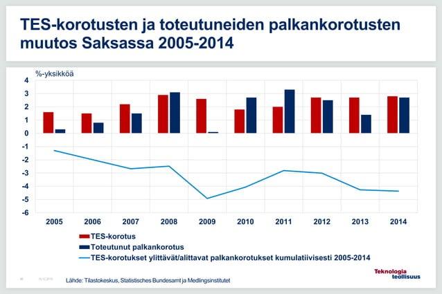 -6 -5 -4 -3 -2 -1 0 1 2 3 4 2005 2006 2007 2008 2009 2010 2011 2012 2013 2014 TES-korotus Toteutunut palkankorotus TES-kor...