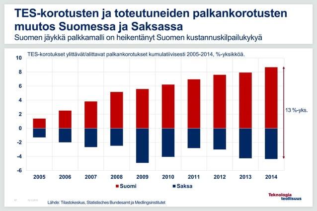 -6 -4 -2 0 2 4 6 8 10 2005 2006 2007 2008 2009 2010 2011 2012 2013 2014 Suomi Saksa 16.12.201587 TES-korotusten ja toteutu...
