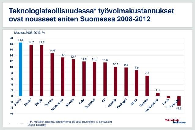 Teknologiateollisuudessa* työvoimakustannukset ovat nousseet eniten Suomessa 2008-2012 16.12.201588 18.5 17.7 17.6 14.8 13...