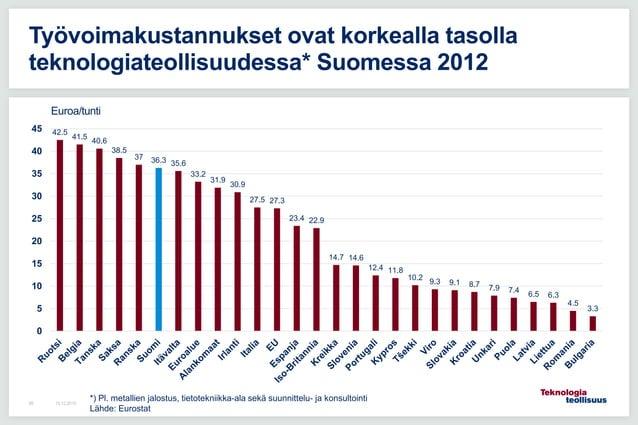 Työvoimakustannukset ovat korkealla tasolla teknologiateollisuudessa* Suomessa 2012 16.12.201589 42.5 41.5 40.6 38.5 37 36...