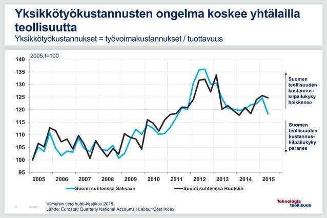 95 100 105 110 115 120 125 130 135 140 Suomi suhteessa Saksaan Suomi suhteessa Ruotsiin 16.12.201594 Yksikkötyökustannuste...