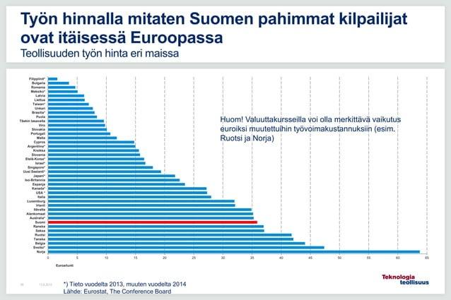 13.8.201595 Työn hinnalla mitaten Suomen pahimmat kilpailijat ovat itäisessä Euroopassa Teollisuuden työn hinta eri maissa...