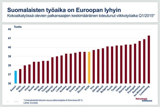 36 37 38 39 40 41 42 13.8.201596 Suomalaisten työaika on Euroopan lyhyin Kokoaikatyössä olevien palkansaajien keskimääräin...