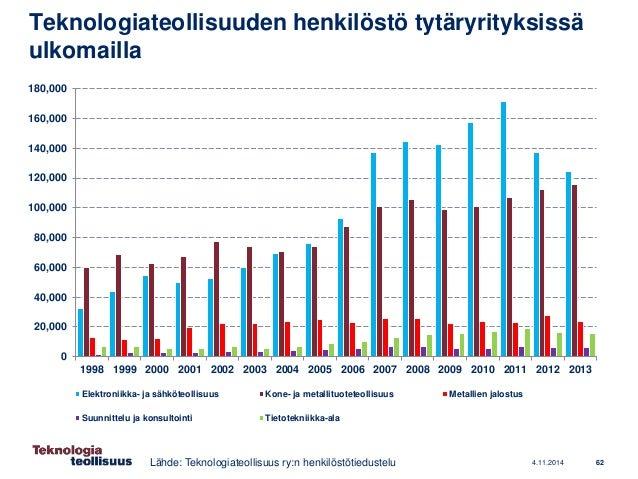 Teknologiateollisuuden (ja Suomen) taloustilanne ja näkymät