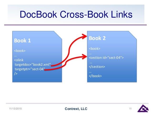 "DocBook Cross-Book Links 11/13/2015 Contrext, LLC 11 Book 1 <book> … <olink targetdoc=""book2.xml"" targetptr=""sect-04"" /> B..."