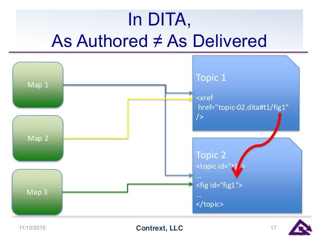 """In DITA, As Authored ≠ As Delivered 11/13/2015 Contrext, LLC 17 Topic 1 <xref href=""""topic-02.dita#t1/fig1"""" /> Topic 2 <top..."""