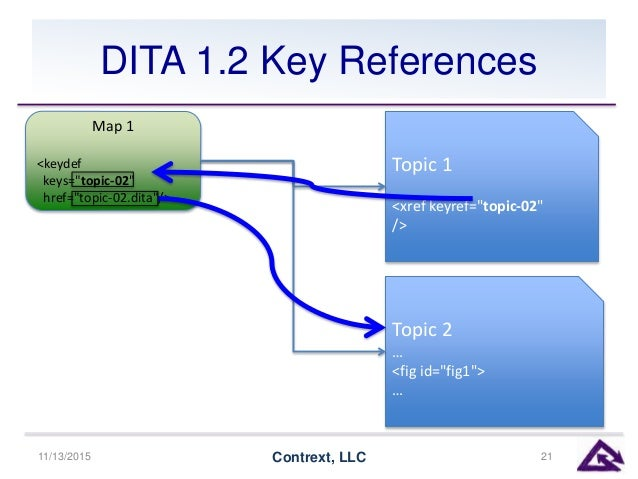"""DITA 1.2 Key References 11/13/2015 Contrext, LLC 21 Topic 1 <xref keyref=""""topic-02"""" /> Topic 2 … <fig id=""""fig1""""> … Map 1 <..."""