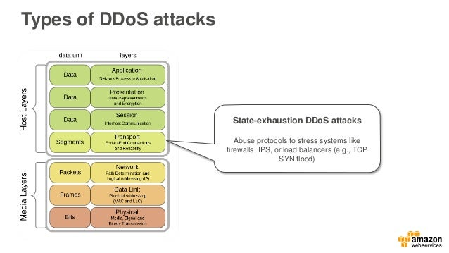 Network security, Anti-DDoS and other Internet-side