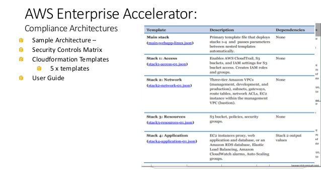 Security Architecture recommendations for your new AWS operation - on security architecture graphics, design template, security architecture diagram, technology template, security architecture components, security architecture framework, networking template, security architecture models, policy development template, security architecture roadmap, testing template, security architecture training, social contract template, security architecture view, conceptual model template, engineering template, auditing template, security architecture checklist, security architecture design, confidentiality template,