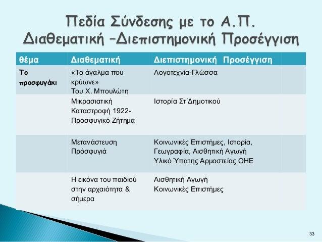 θέμα         Διαθεματική            Διεπιστημονική ΠροσέγγισηΤο           «Το άγαλμα που         Λογοτεχνία-Γλώσσαπροσφυγά...