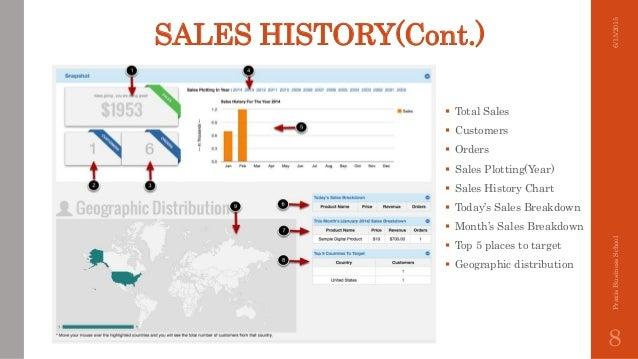 Tela Sales Analysis