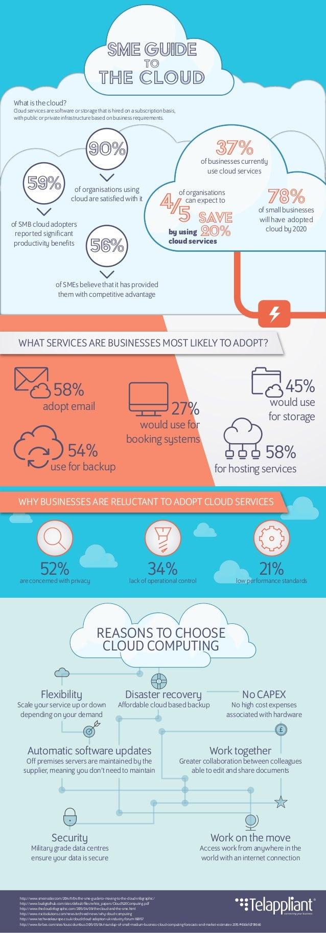 http://www.smeinsider.com/2014/11/04/the-sme-guide-to-moving-to-the-cloud-infographic/ http://www.budigitalhub.com/sites/d...