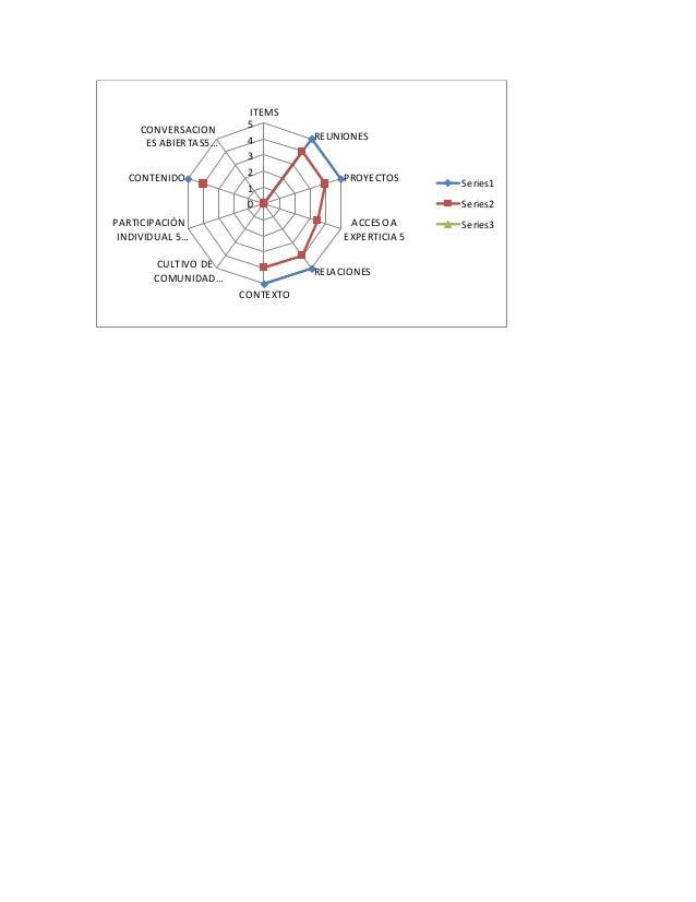 0 1 2 3 4 5 ITEMS REUNIONES PROYECTOS ACCESO A EXPERTICIA 5 RELACIONES CONTEXTO CULTIVO DE COMUNIDAD… PARTICIPACIÓN INDIVI...