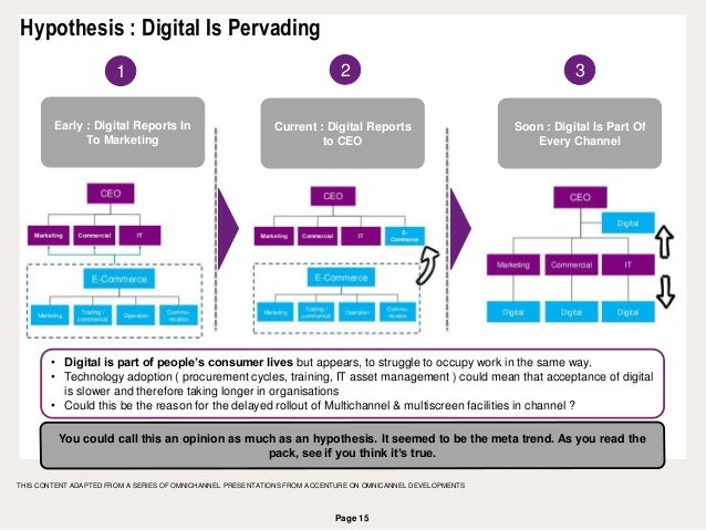 Page 15 Hypothesis : Digital Is Pervading THIS CONTENT ADAPTED FROM A SERIES OF OMNICHANNEL PRESENTATIONS FROM ACCENTURE O...