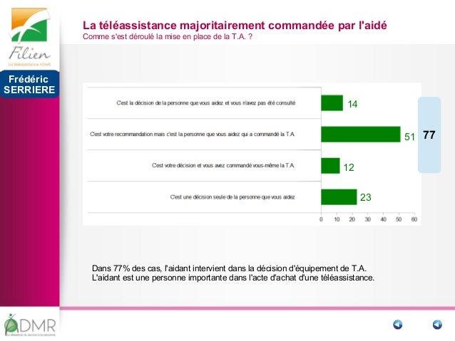 9 14 La téléassistance majoritairement commandée par l'aidé Comme s'est déroulé la mise en place de la T.A.? 24 51 12 23 ...