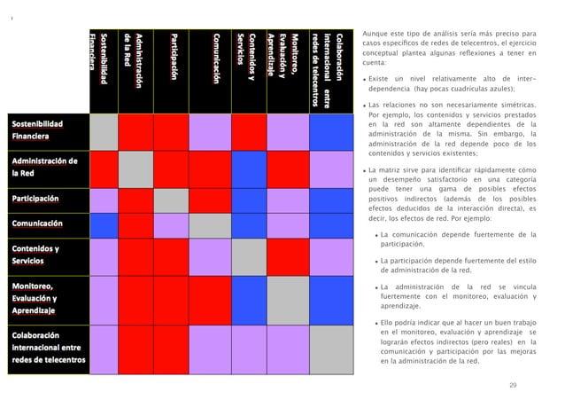 Aunque este tipo de análisis sería más preciso para casos específicos de redes de telecentros, el ejercicio conceptual plan...