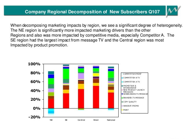 Company Regional Decomposition of New Subscribers Q107 -20% 0% 20% 40% 60% 80% 100% NE SE Central West National COMPETITIV...