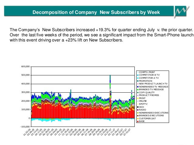 Decomposition of Company New Subscribers by Week -100,000 0 100,000 200,000 300,000 400,000 500,000 600,000 01.02.05 02.06...