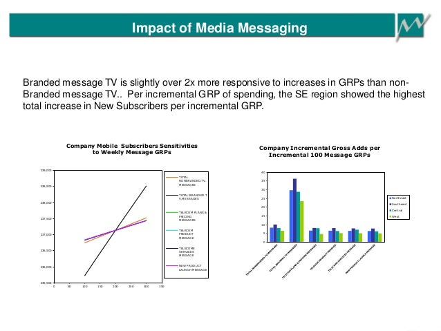 Impact of Media Messaging 235,500 236,000 236,500 237,000 237,500 238,000 238,500 239,000 0 50 100 150 200 250 300 350 Com...
