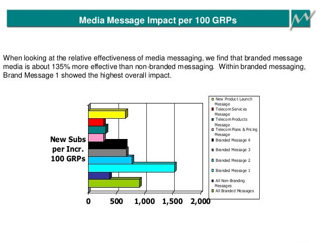 Media Message Impact per 100 GRPs 0 500 1,000 1,500 2,000 New Subs per Incr. 100 GRPs New Product Launch Message Telecom S...