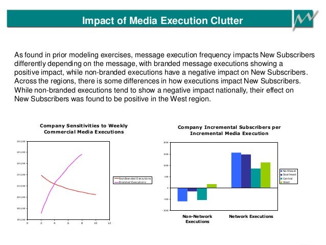 Impact of Media Execution Clutter Company Sensitivities to Weekly Commercial Media Executions 195,000 200,000 205,000 210,...