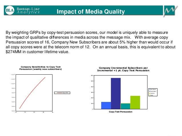 Impact of Media Quality 88,000 90,000 92,000 94,000 96,000 98,000 100,000 102,000 104,000 10 15 20 25 30 Company Sensitivi...
