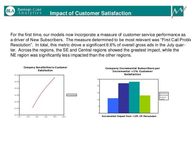 Impact of Customer Satisfaction Company Sensitivities to Customer Satisfaction 200,000 210,000 220,000 230,000 240,000 250...