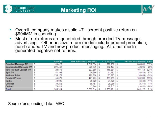 Marketing ROI  Overall, company makes a solid +71 percent positive return on $904MM in spending.  Most of net returns ar...