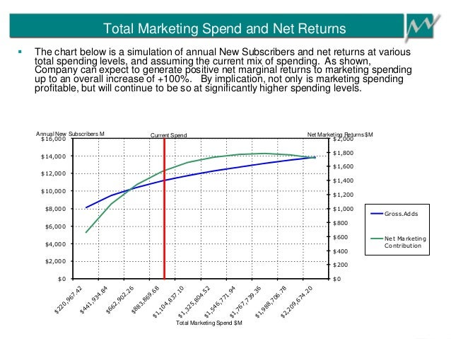Total Marketing Spend and Net Returns $0 $2,000 $4,000 $6,000 $8,000 $10,000 $12,000 $14,000 $16,000 $220,967.42$441,934.8...