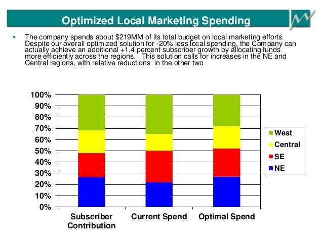 Optimized Local Marketing Spending 0% 10% 20% 30% 40% 50% 60% 70% 80% 90% 100% Subscriber Contribution Current Spend Optim...