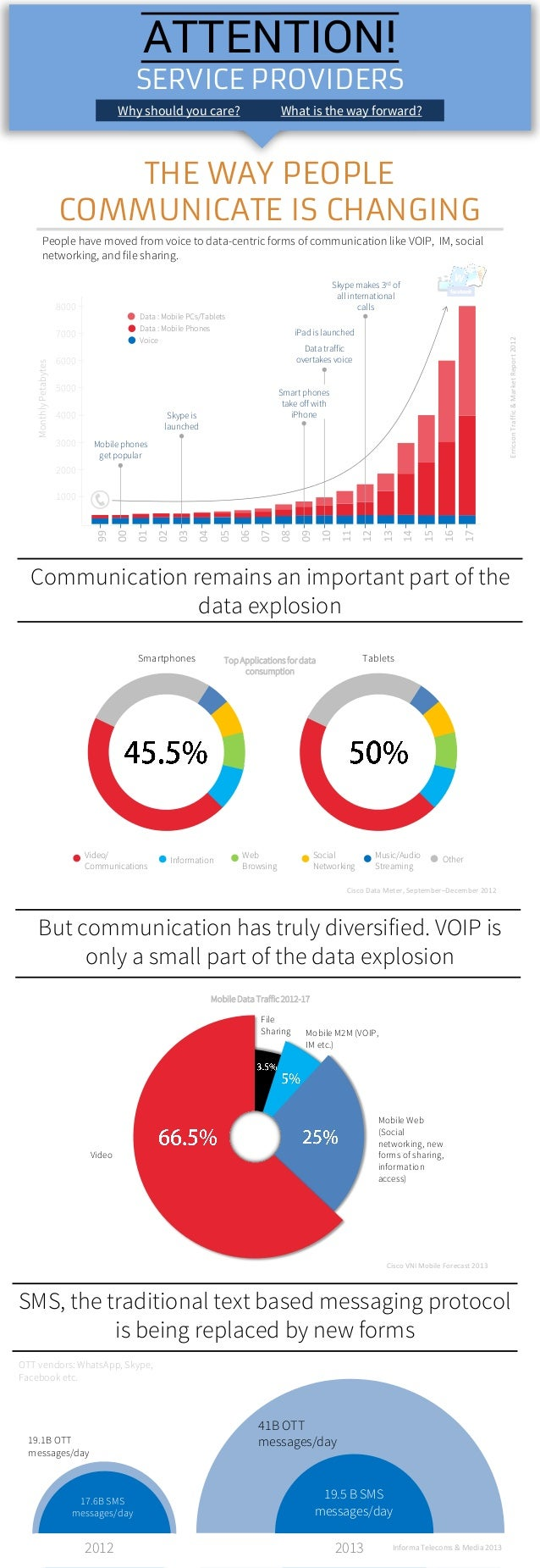 THE WAY PEOPLE COMMUNICATE IS CHANGING People have moved from voice to data-centric forms of communication like VOIP, IM, ...