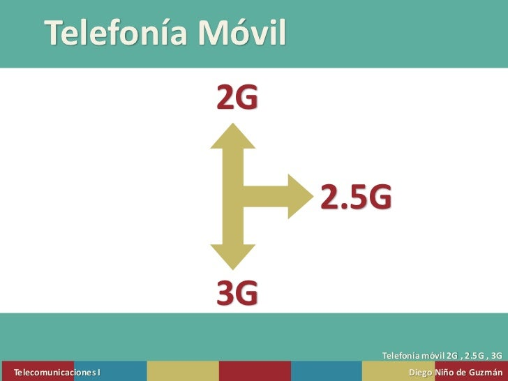 Telefonía Móvil<br />2G<br />2.5G<br />3G<br />Telefonía móvil 2G , 2.5G , 3G<br />Telecomunicaciones I<br />DiegoNiño de ...
