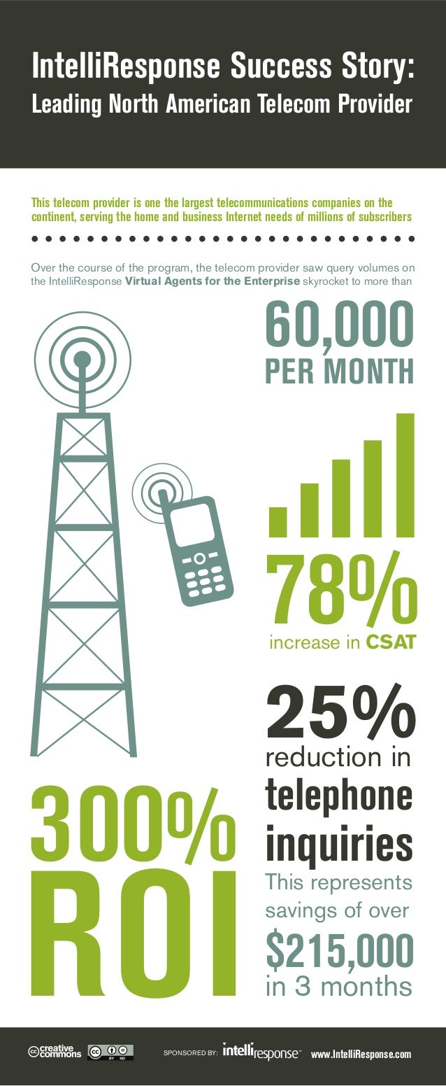 IntelliResponse Success Story: Leading North American Telecom Provider  This telecom provider is one the largest telecommu...