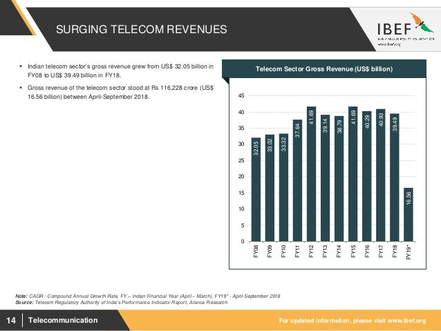 Telecommunications Sector Report