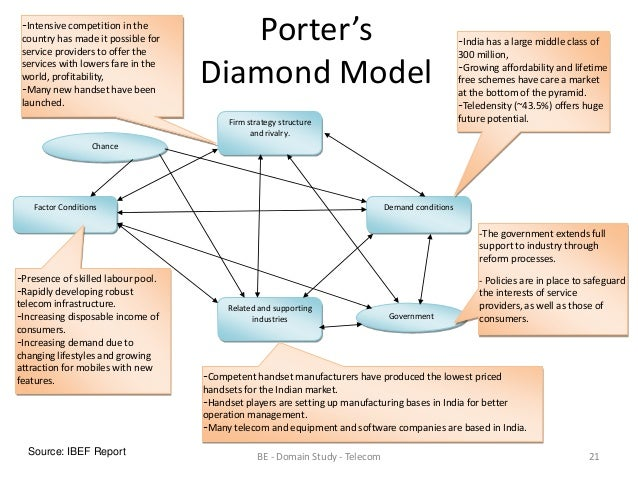 Porters diamond for indian retail market