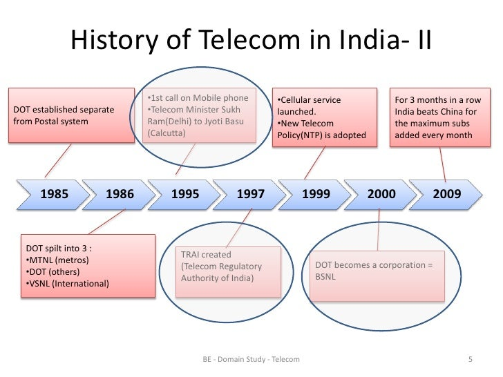 telecom industry in india essay Group discussion on reliance jio 4g- changing the indian telecom sector this  gd covers the discussion, conclusion and facts.