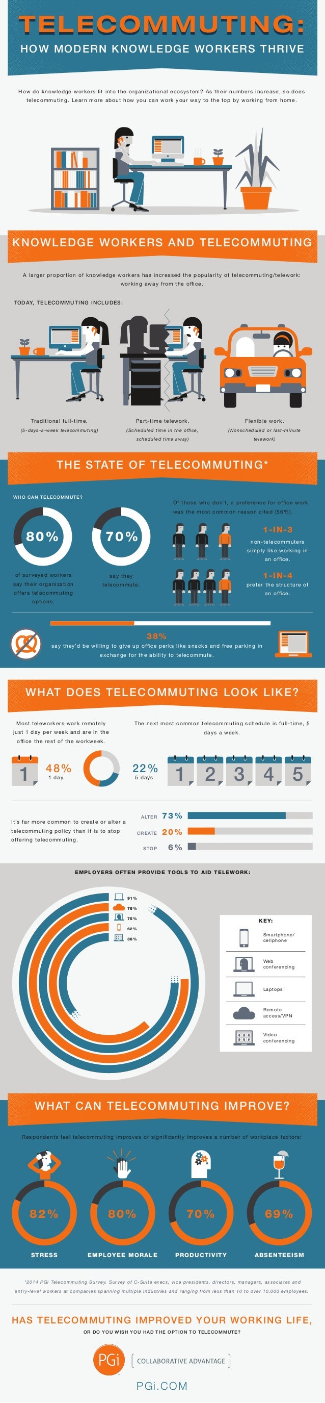 HOW MODERN KNOWLEDGE WORKERS THRIVE TELECOMMUTING:TELECOMMUTING:TELECOMMUTING:TELECOMMUTING:TELECOMMUTING:TELECOMMUTING:TE...
