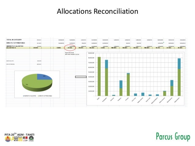 Allocations Reconciliation
