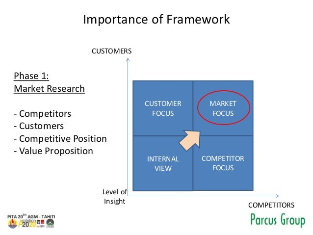 Importance of Framework Phase 1: Market Research - Competitors - Customers - Competitive Position - Value Proposition COMP...