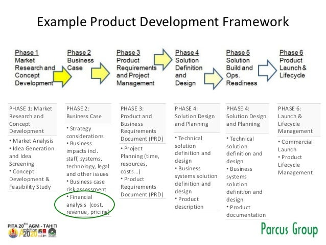 Example Product Development Framework PHASE 1: Market Research and Concept Development • Market Analysis • Idea Generation...