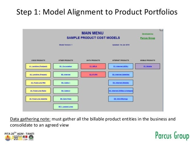 Toy Models Product : Telecom product cost models development approach