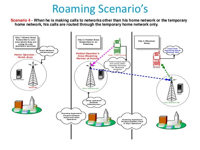 Telecom Roaming Overview