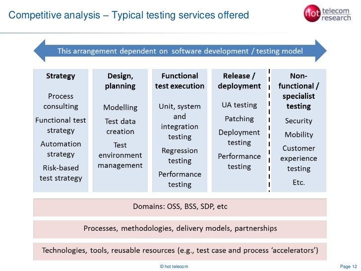 telecom software testing for csps