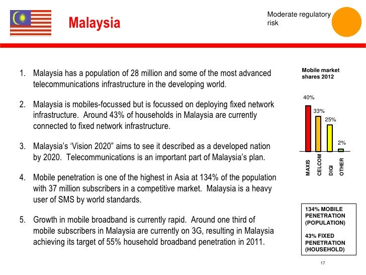 background of telecommunication industry in malaysia